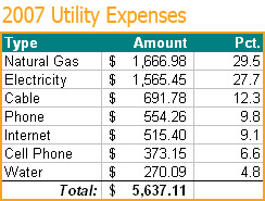 2007 Utility Costs