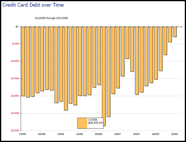 credit card debt graph. $28k+ Credit Card Debt