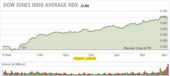 Dow Jones Industrial Average - January 2, 2009