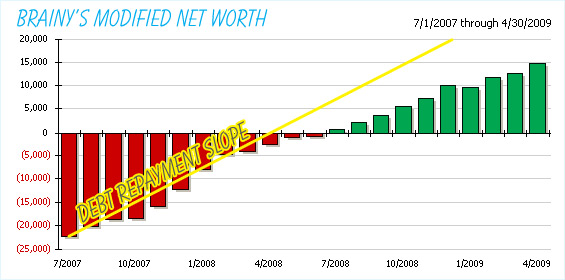 Modified Net Worth Chart with Debt Repayment Slope