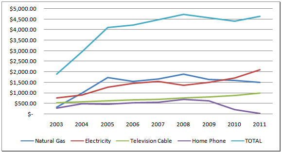 Utility Graph