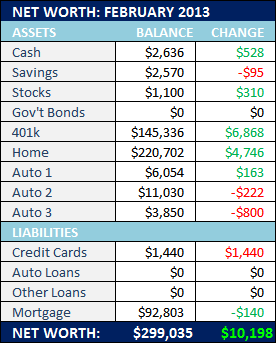 February 2013 Net Worth