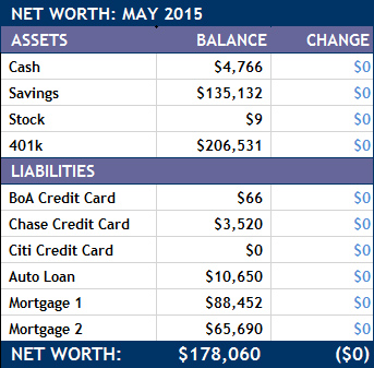 May 2015 Net Worth