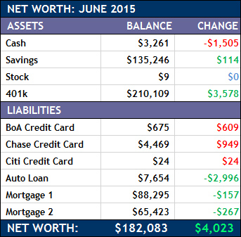 June 2015 Net Worth