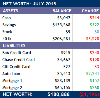 July 2015 Net Worth