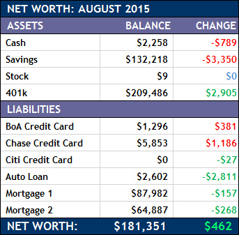 New Worth 2015-07
