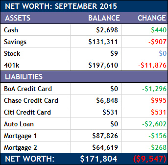 September 2015 Net Worth