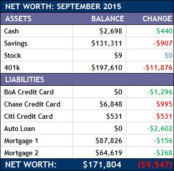 September 2015 Net Worth