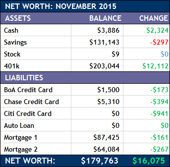 November 2015 Net Worth Chart
