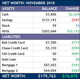 November 2015 Net Worth Chart